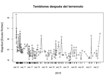 Temblores, terremoto y réplicas Illapel